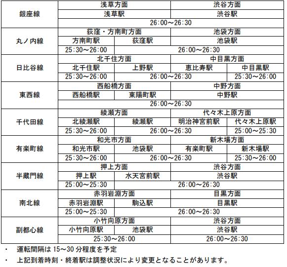地下鉄 東京メトロ オリンピック 終電時間